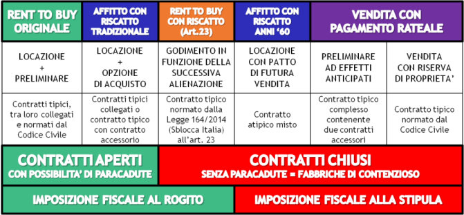 Affitto con riscatto rent to buy help to buy e buy to for Contratto rent to buy